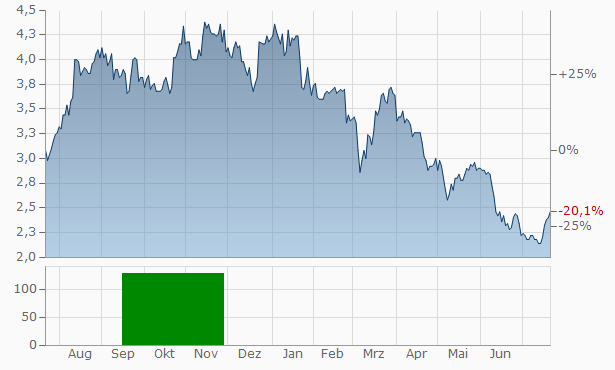 Provident Financial Chart