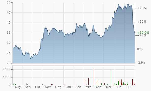 AMG Chart