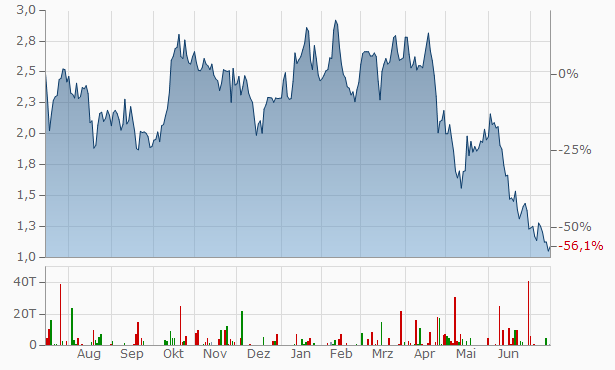 Copper Mountain Mining Chart