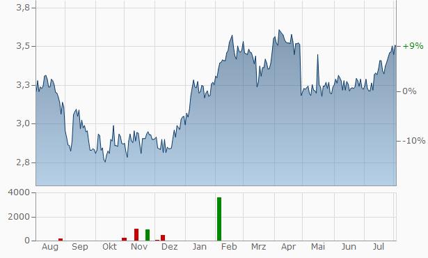 MONETA Money Bank, a.s Chart
