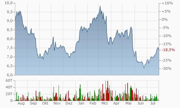 pbb Chart