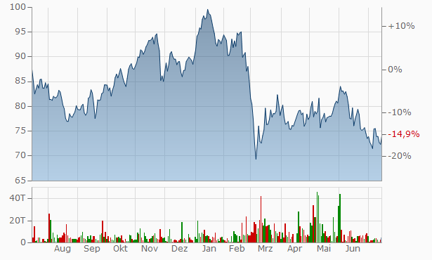 Bmw Aktienkurs Realtime