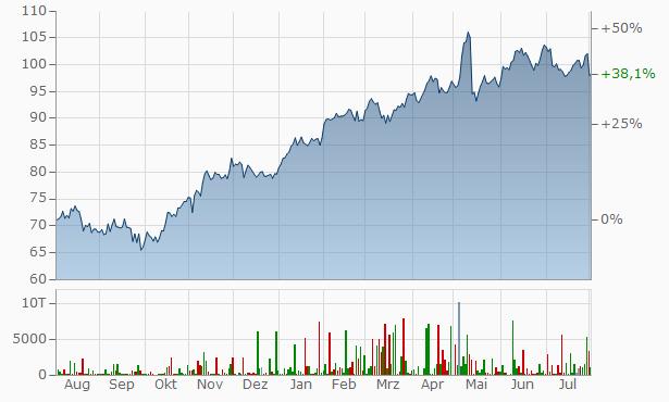 BMW Vz. Chart