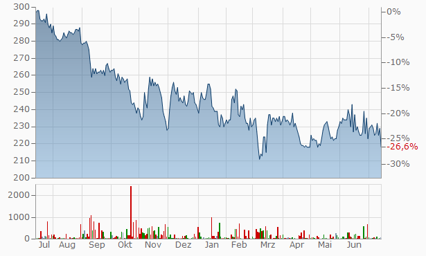 Hermle Chart