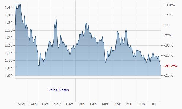 AeffeAz. Chart