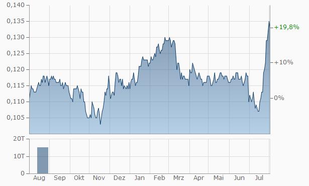 China Development Bank Financial Leasing Chart