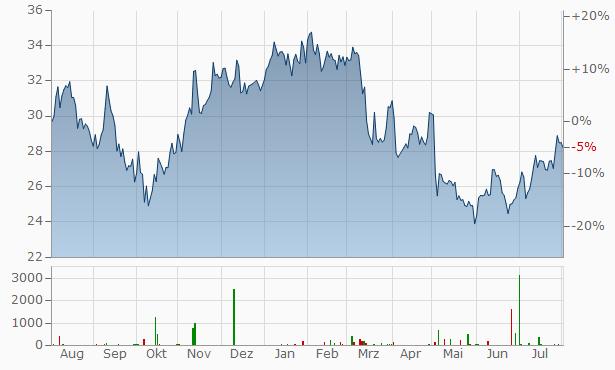 Signify (ehemals Philips Lighting) Chart