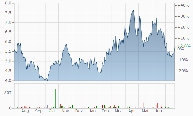 K92 Mining Chart