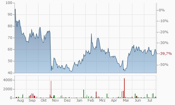 Twilio A Chart