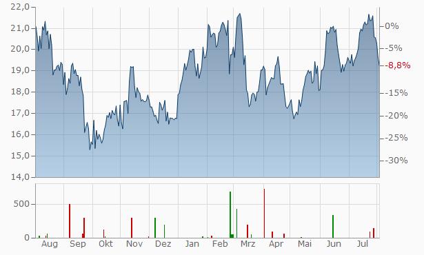 Valeo SA Chart