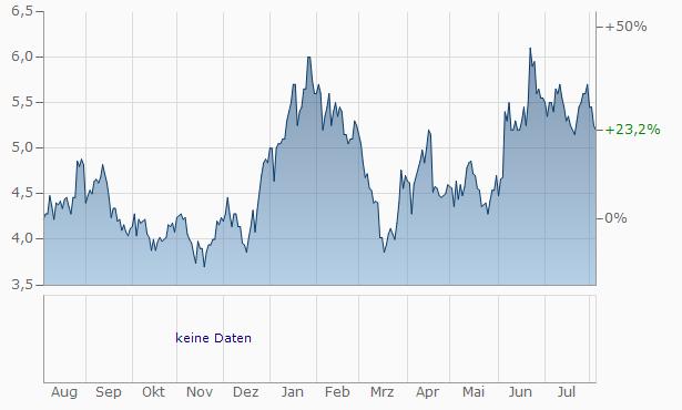 Telecom Argentina Chart