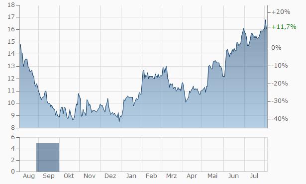 JELD-WEN Chart
