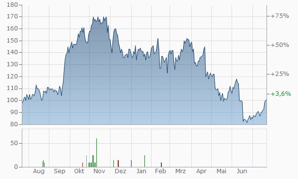 Herc Chart