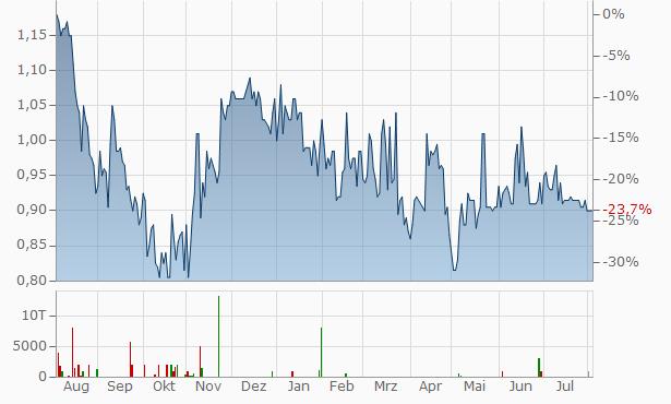 Deutsche Effecten- und Wechsel-Beteiligungsgesellschaft Chart