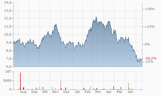Torex Gold Resources Chart
