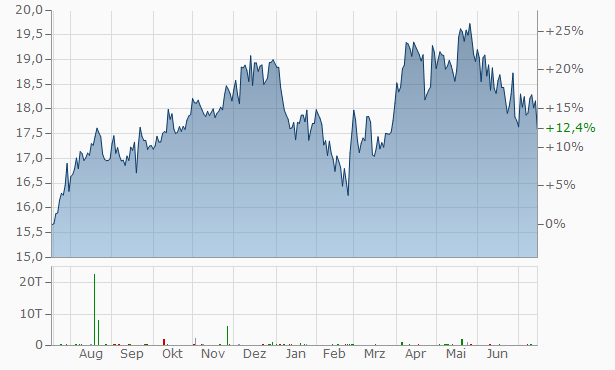 Red Electrica SA Chart