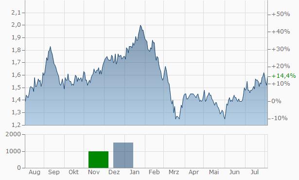 NRW Chart