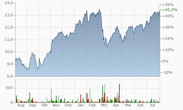 Ing Aktienkurs
