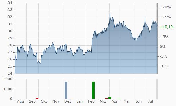 Koninklijke Ahold NV (spons. ADRs) Chart