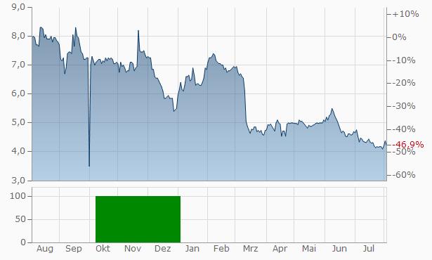 Airgain Chart