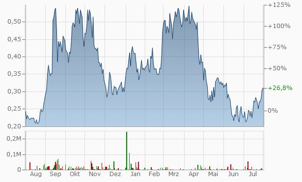 Skyharbour Resources Chart