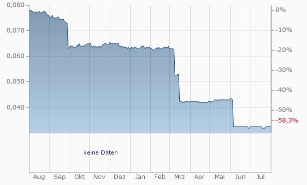 APQ Global Chart