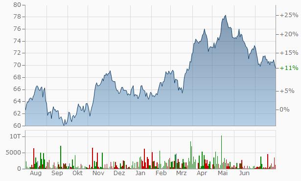 Henkel vz. Chart
