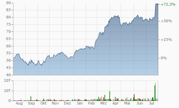 Aktienkurs Hochtief