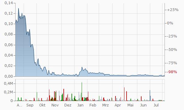 Aktienkurs Magforce