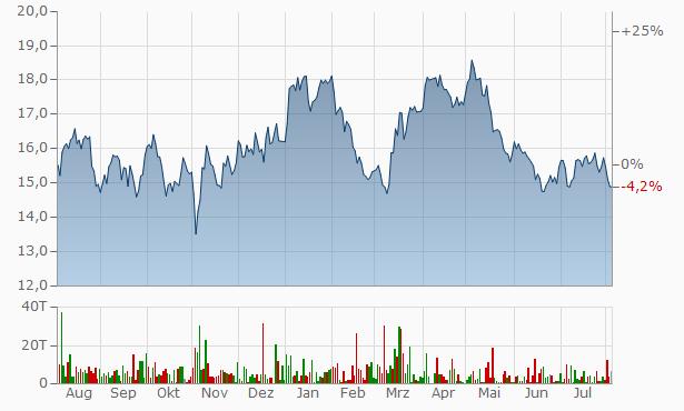 Barrick Gold Chart