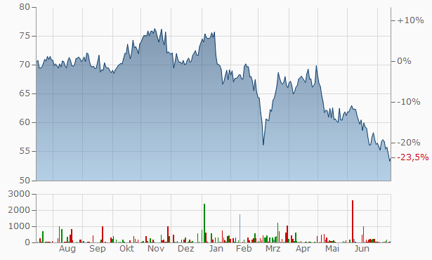 KWS SAAT Chart