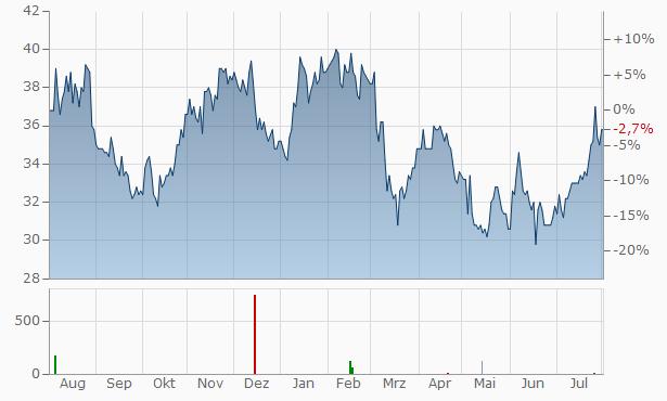 AdvanSix Chart
