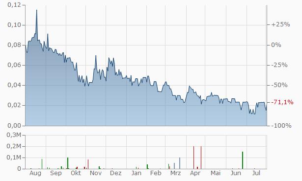 Euro Sun Mining Chart