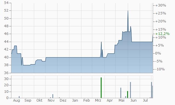 Hesse Newman Capital Chart