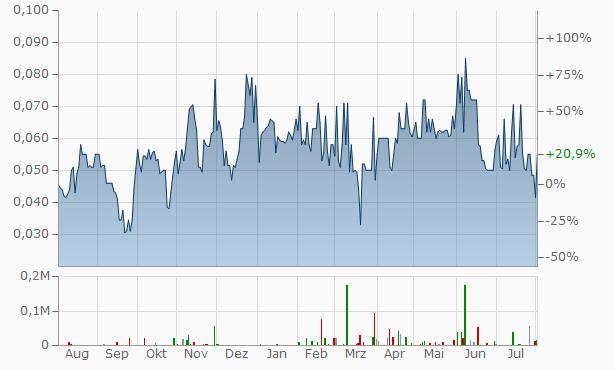Argo Gold Chart
