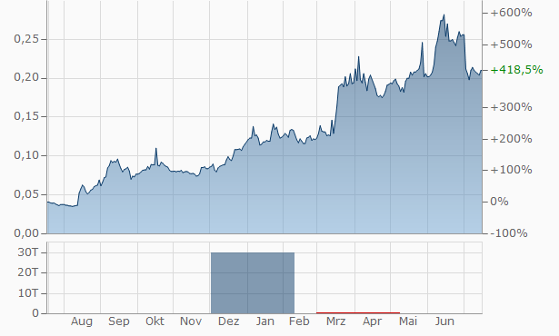 E-Commodities Chart