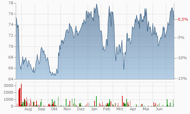 Reckitt Benckiser Chart