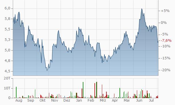 MLP Chart