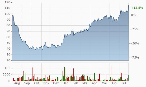 Shop Apotheke Europe NV Chart