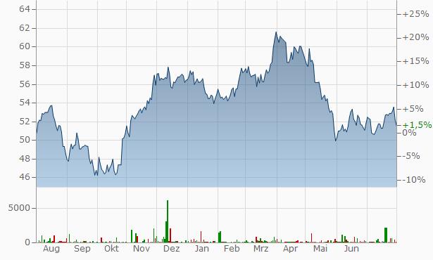 AB InBev SA-NV (Anheuser-Busch InBev) Chart