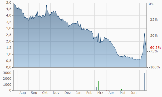 Gleneagle Gold Chart