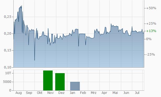Horizon Gold Chart