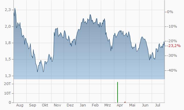 IWG Chart