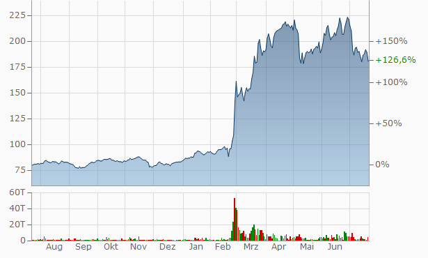 Rheinmetall Aktienkurs
