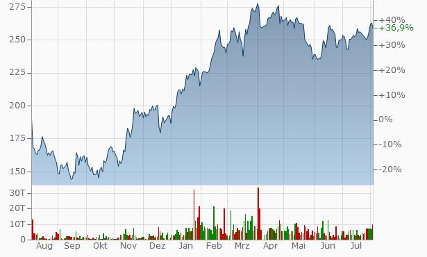 Google Inc Aktienkurs