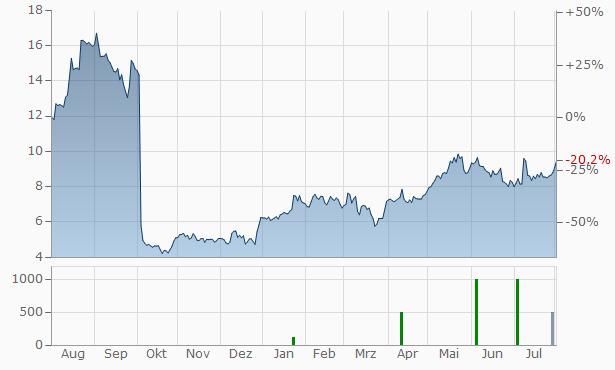 KalVista Pharmaceuticals Chart