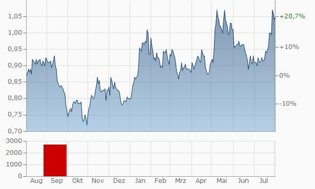 CSC Financial Chart