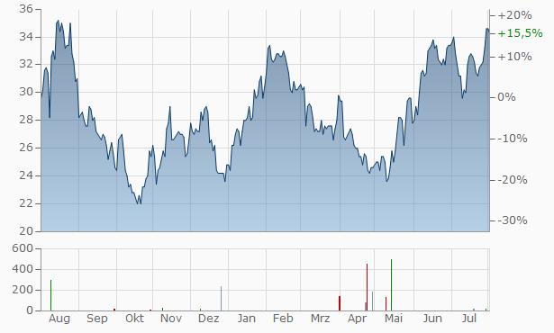 Ichor Chart