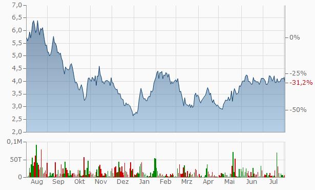 Standard Lithium Aktie Aktienkurs Kurs A2djqp