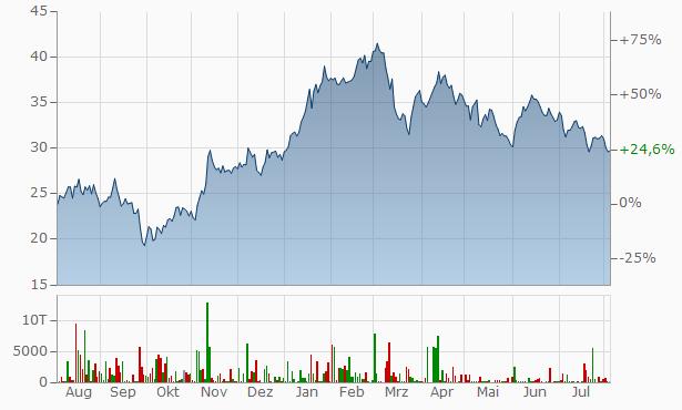 Salzgitter Aktienkurs
